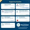"""Infographic titled """"Supports for Families"""""""