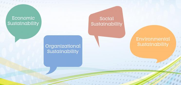 """Green speech bubble with text """"Economic Sustainability"""", blue speech bubble with text """"Organizational Sustainability"""", red speech bubble with text """"Social Sustainability"""" and Orange speech bubble with text """"Environmental Sustainability"""""""