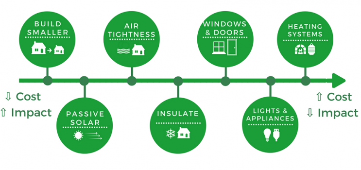 Diagram depicting the 7 steps to building a new home with energy efficiency in mind.