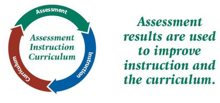"""A circular graphic that illustrates the cycle of  improvement using """"assessment, instruction and curriculum"""""""